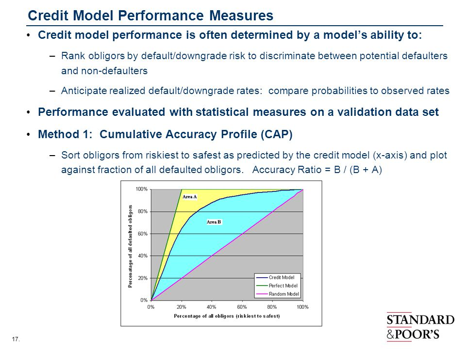 Credit Model Performance Measures