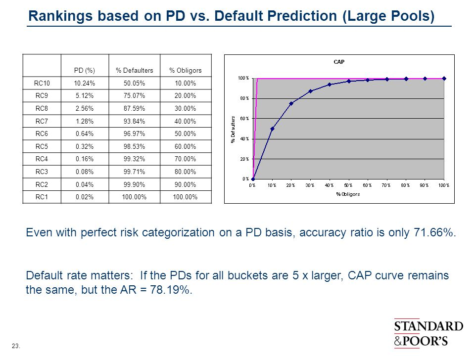Rankings based on PD vs. Default Prediction (Large Pools)