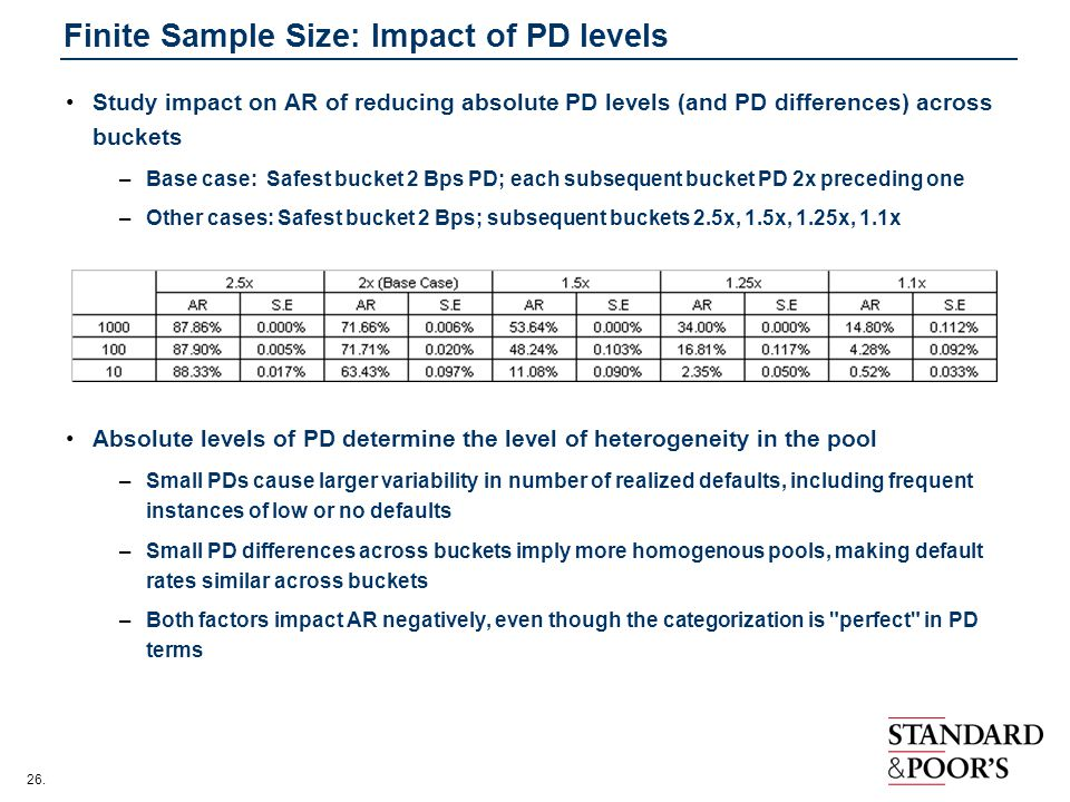 Finite Sample Size: Impact of PD levels