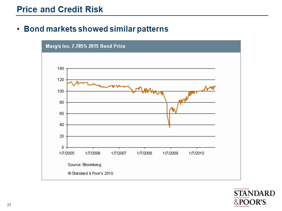 Price and Credit Risk Bond markets showed similar patterns