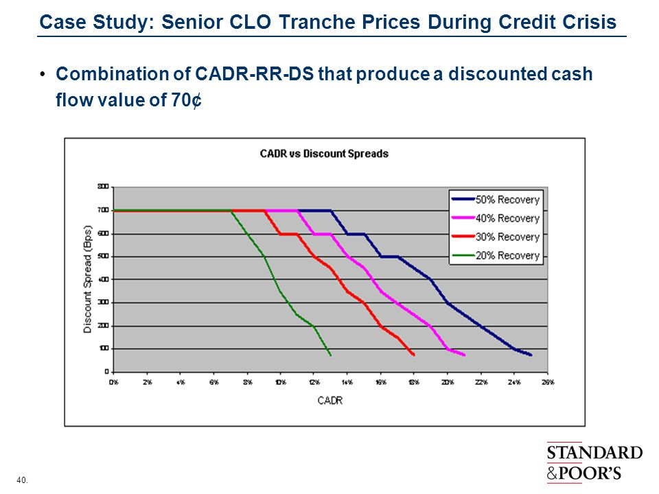 Case Study: Senior CLO Tranche Prices During Credit Crisis