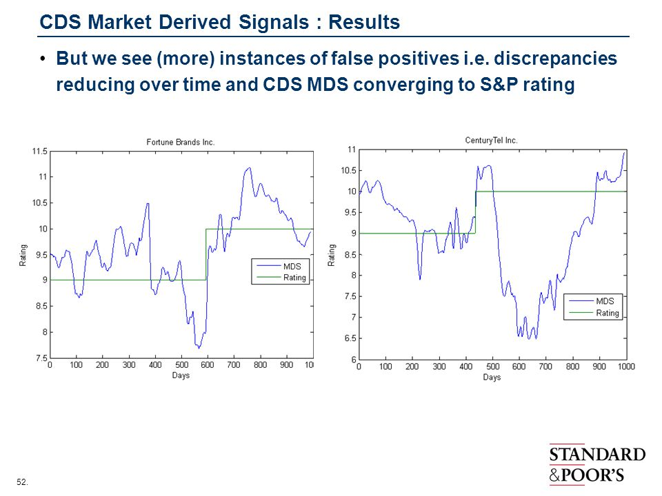 CDS Market Derived Signals : Results