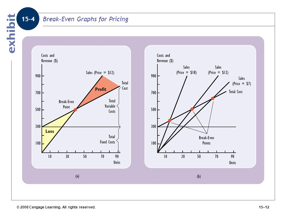 Break-Even Graphs for Pricing