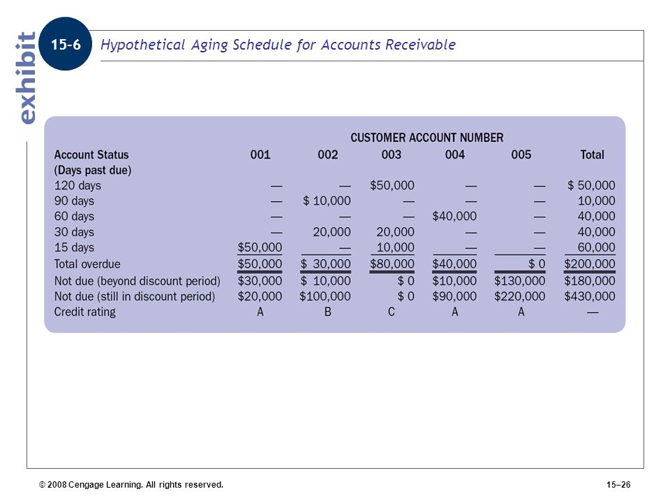 Hypothetical Aging Schedule for Accounts Receivable