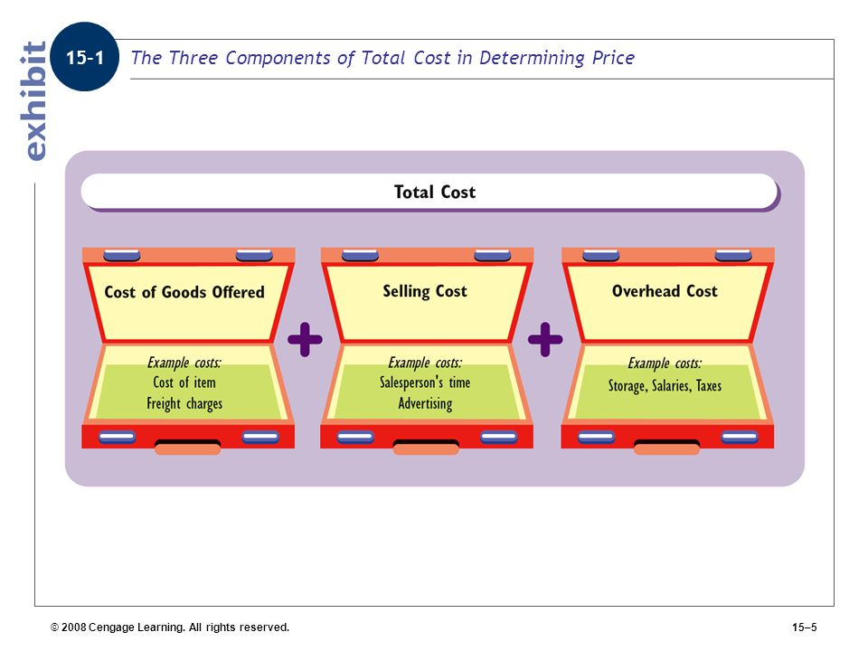 The Three Components of Total Cost in Determining Price