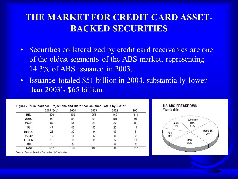 THE MARKET FOR CREDIT CARD ASSET-BACKED SECURITIES