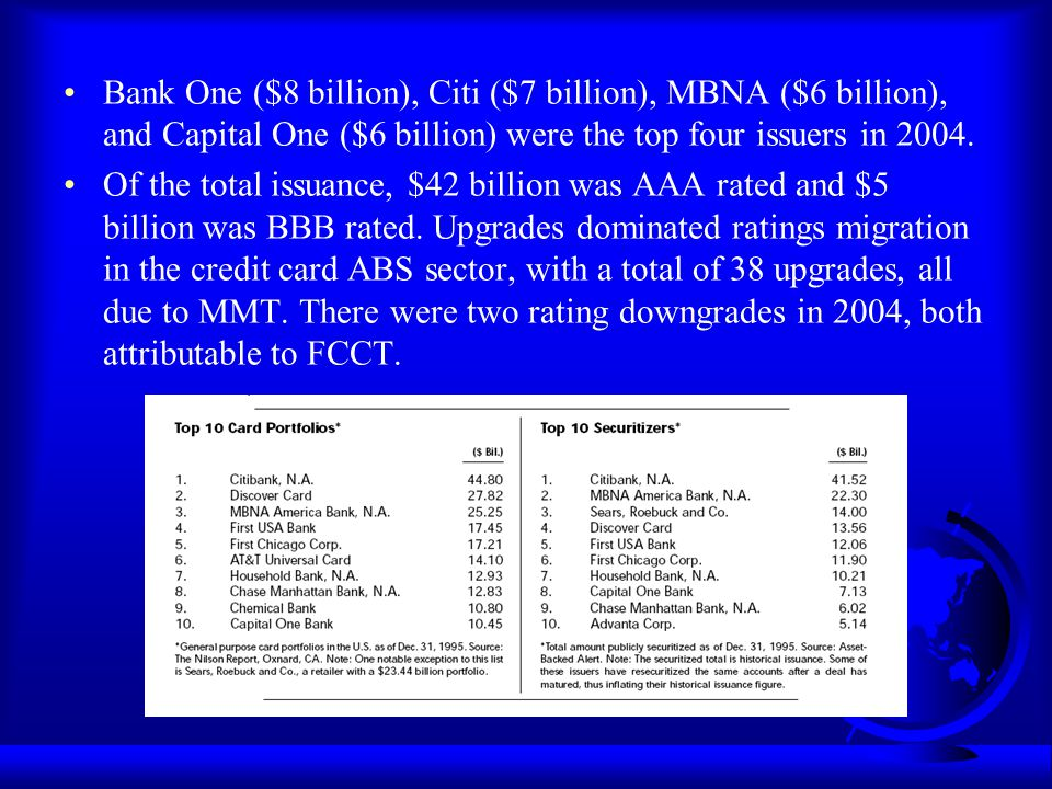 Bank One ($8 billion), Citi ($7 billion), MBNA ($6 billion), and Capital One ($6 billion) were the top four issuers in 2004.