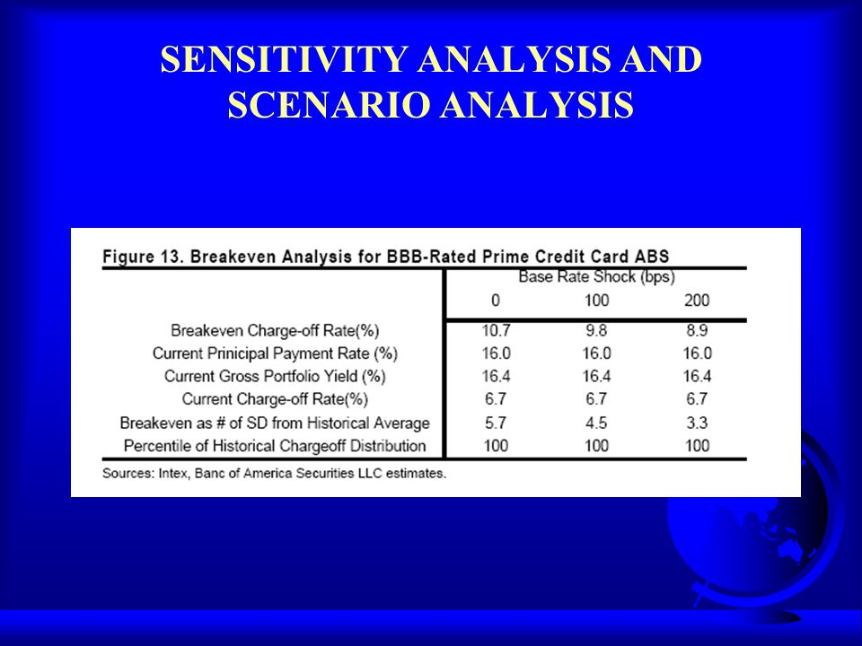 SENSITIVITY ANALYSIS AND SCENARIO ANALYSIS