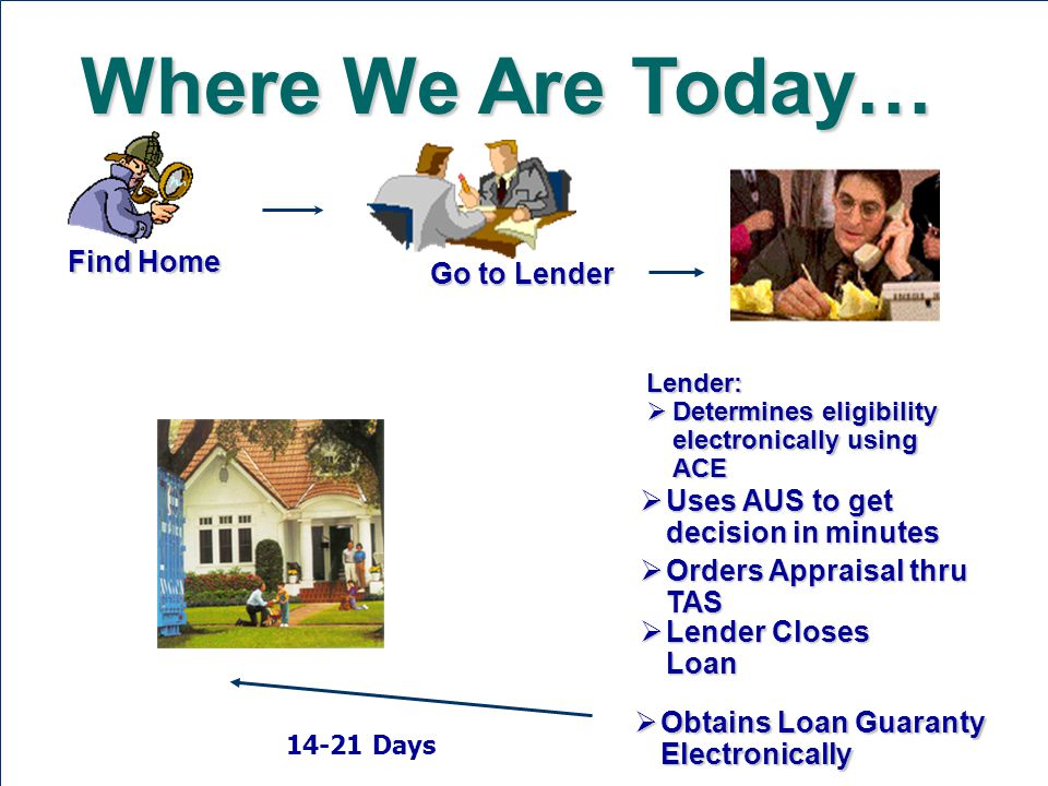 Where We Are Today… Find Home Go to Lender