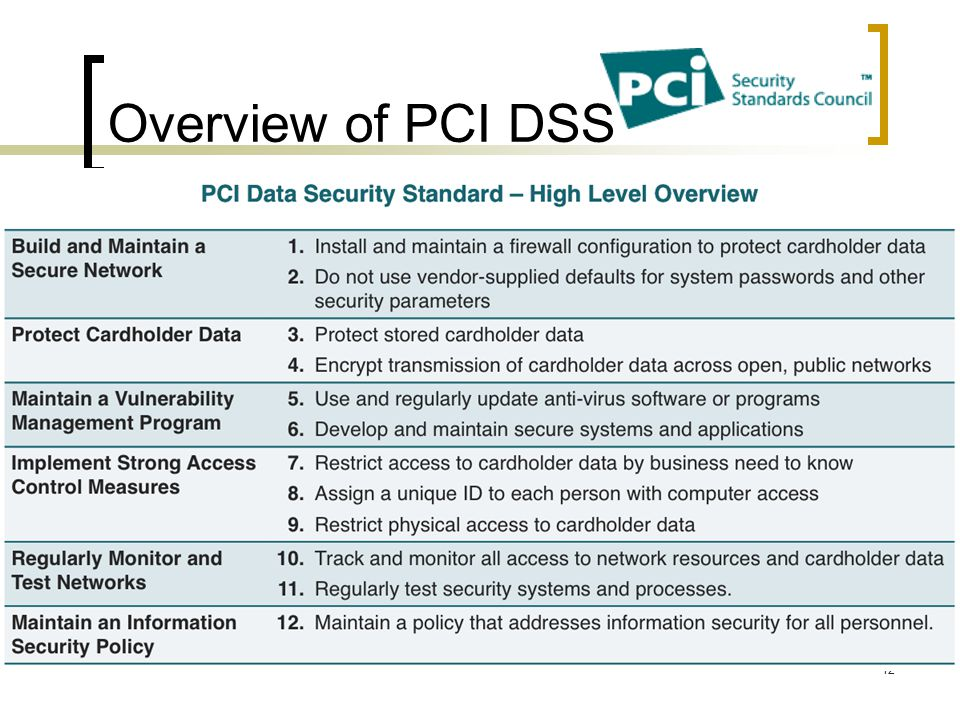 Overview of PCI DSS