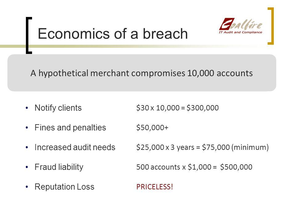 A hypothetical merchant compromises 10,000 accounts
