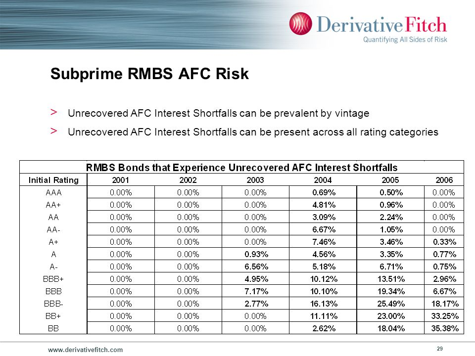 Key Risks – AFC Risk Unrecovered AFC Interest Shortfall amounts have been small.