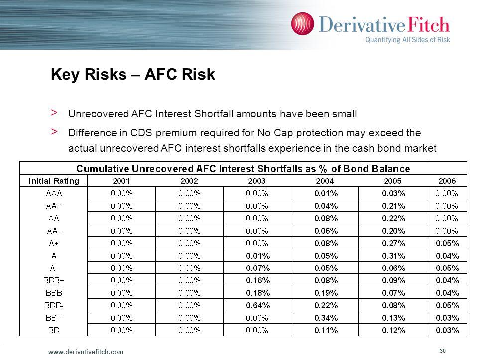 Subprime RMBS Portfolio Structures