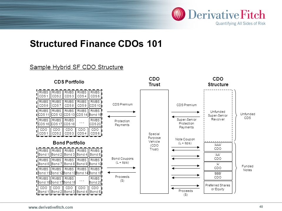 Structured Finance CDOs 101