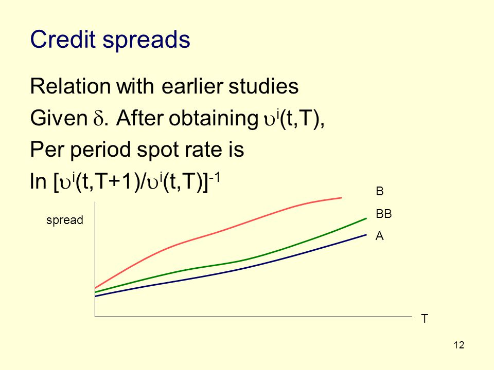 Credit spreads Relation with earlier studies