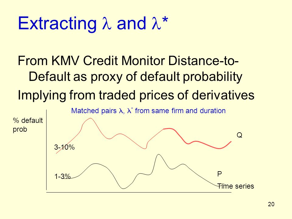 Extracting  and * From KMV Credit Monitor Distance-to-Default as proxy of default probability. Implying from traded prices of derivatives.