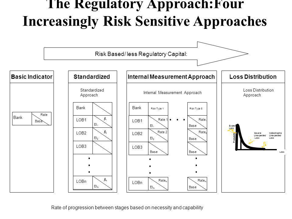 The Regulatory Approach:Four Increasingly Risk Sensitive Approaches