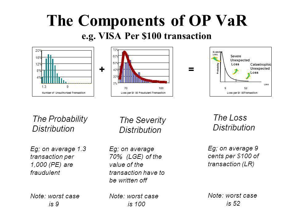 The Components of OP VaR e.g. VISA Per $100 transaction