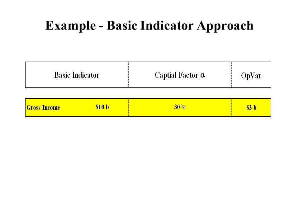 Example - Basic Indicator Approach