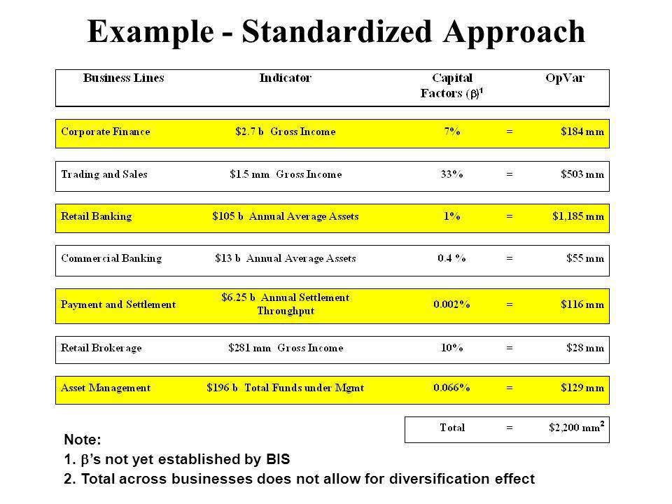 Example - Standardized Approach