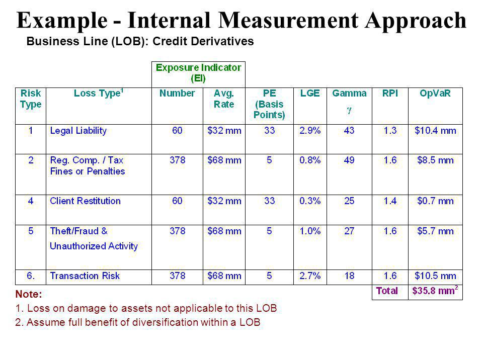 Example - Internal Measurement Approach