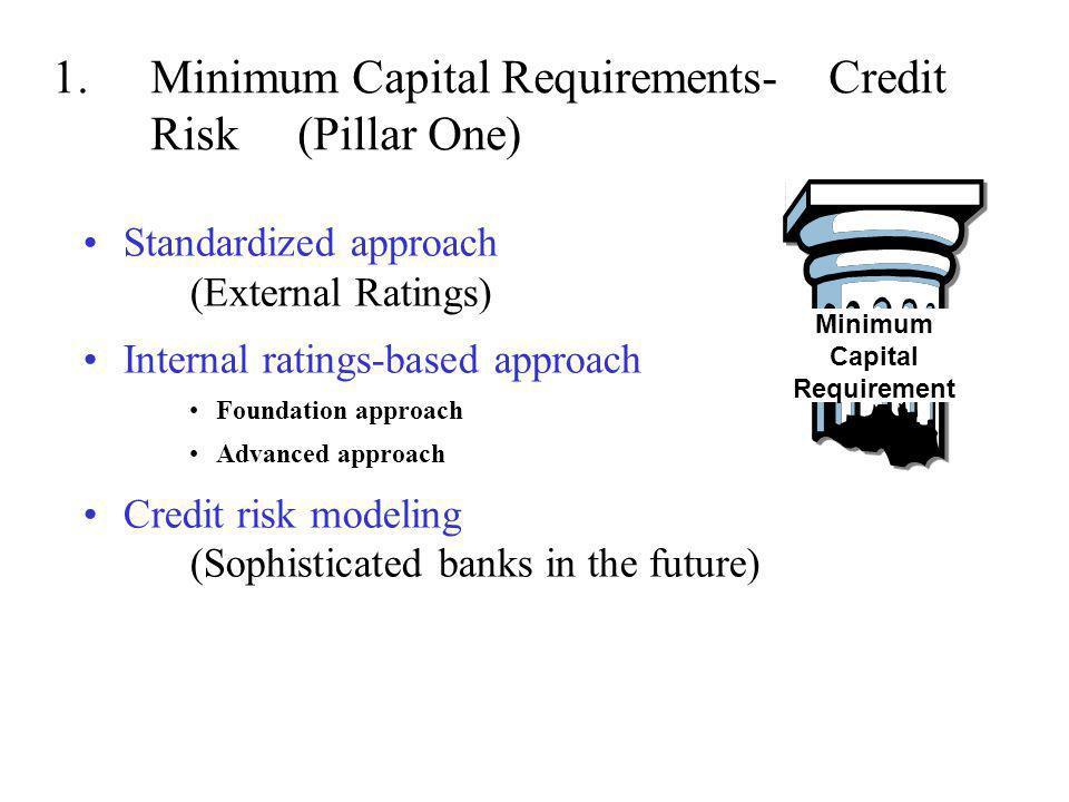 Minimum Capital Requirements- Credit Risk (Pillar One)