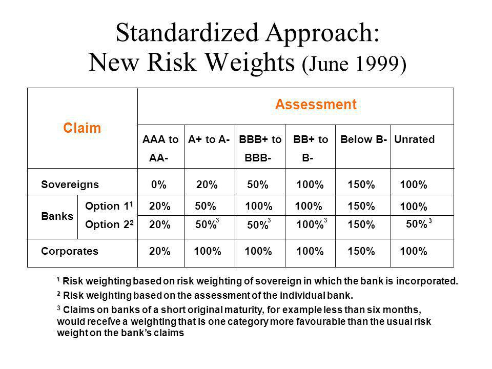 Standardized Approach: New Risk Weights (June 1999)