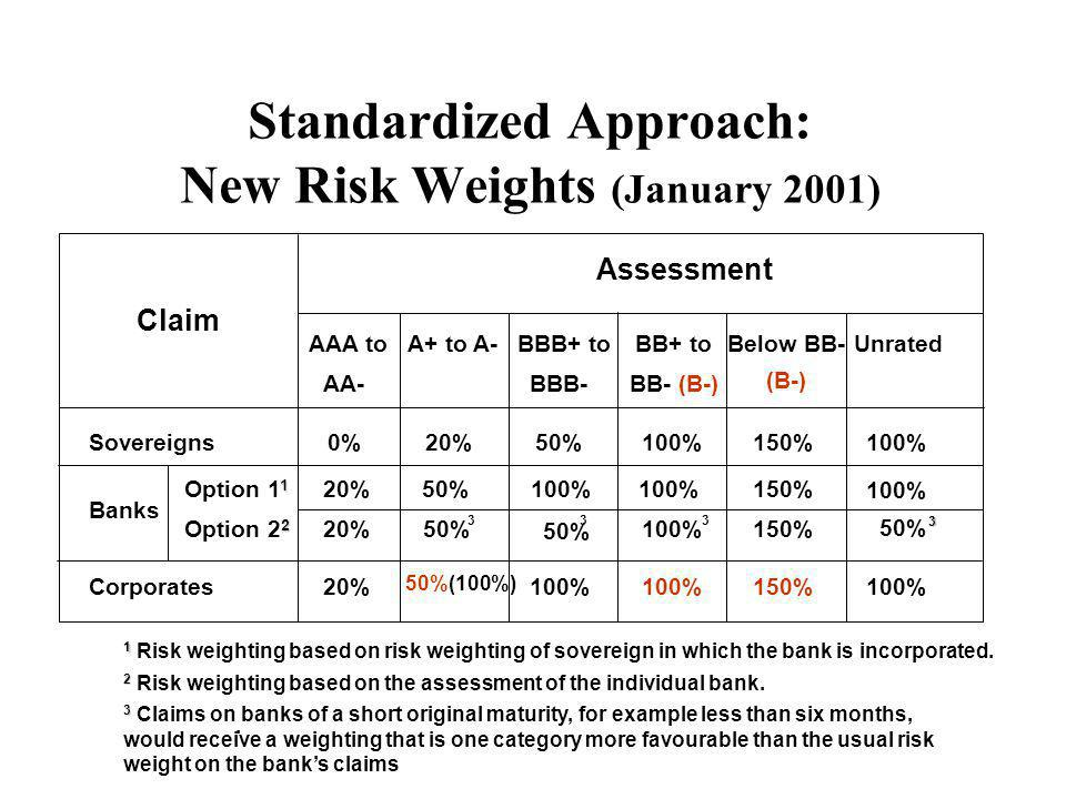Standardized Approach: New Risk Weights (January 2001)