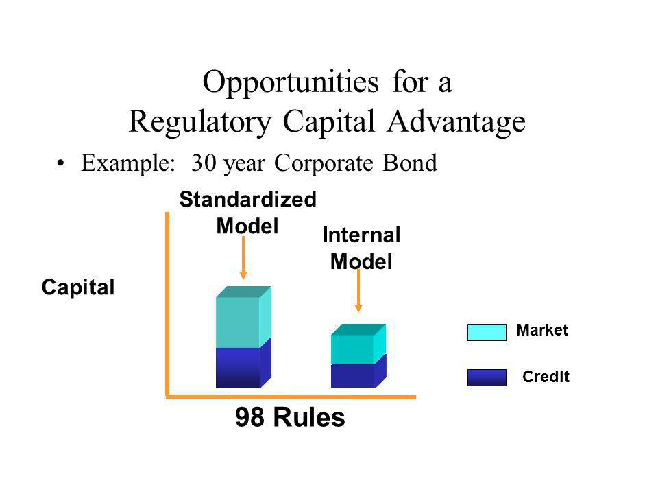 Opportunities for a Regulatory Capital Advantage