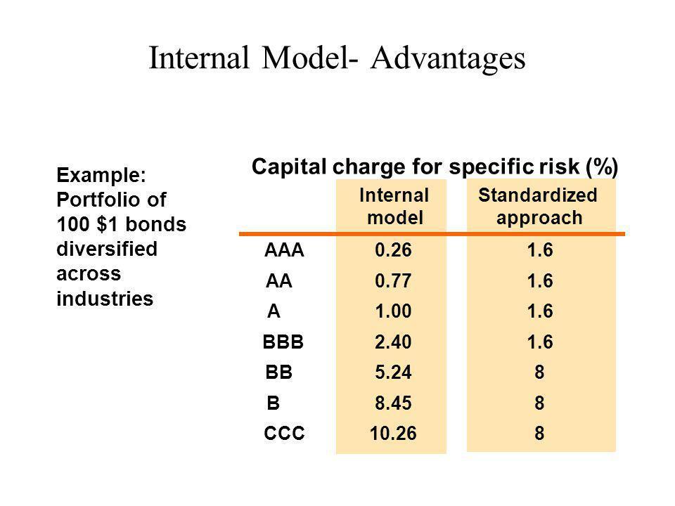 Internal Model- Advantages