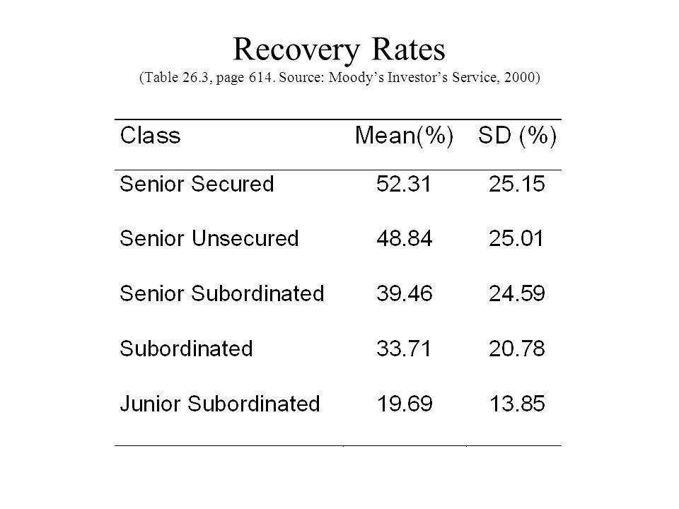 Recovery Rates (Table 26. 3, page 614
