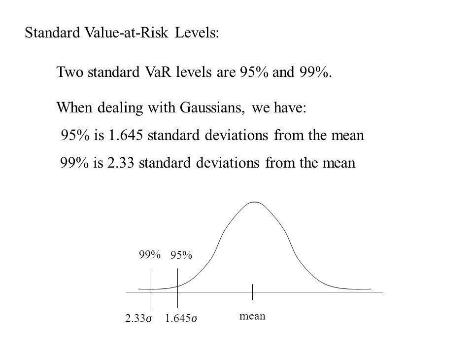 Standard Value-at-Risk Levels: