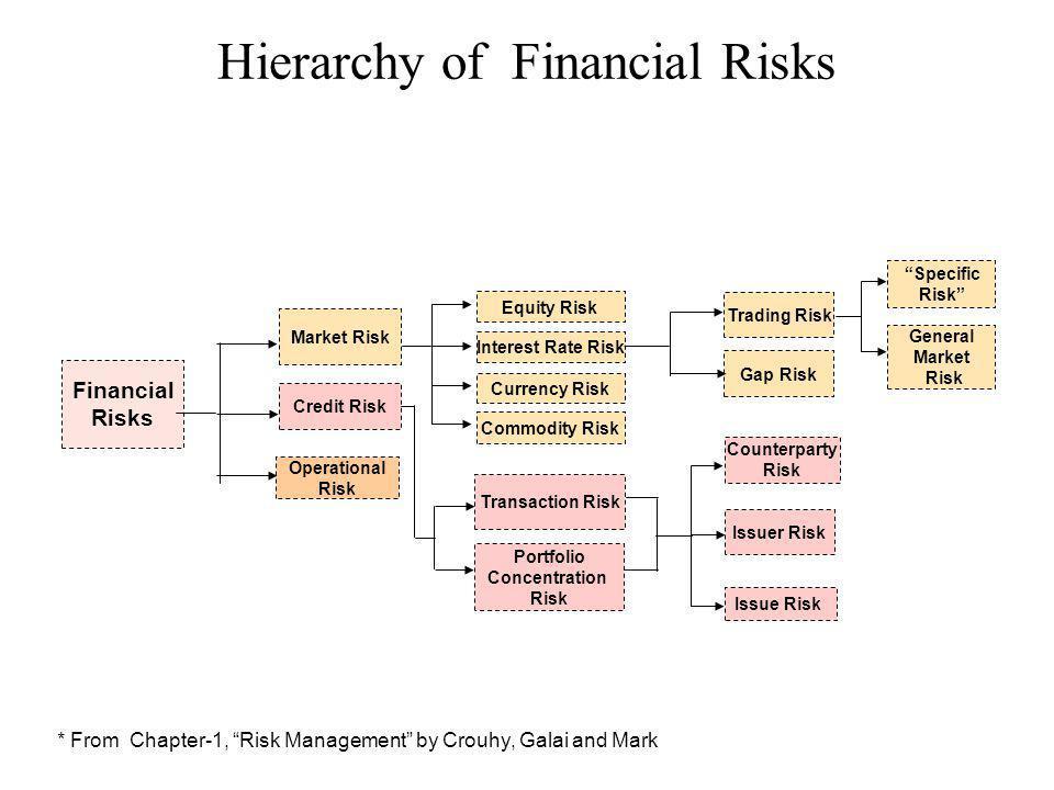 Hierarchy of Financial Risks