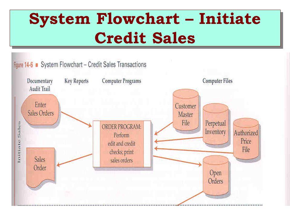 System Flowchart – Initiate Credit Sales