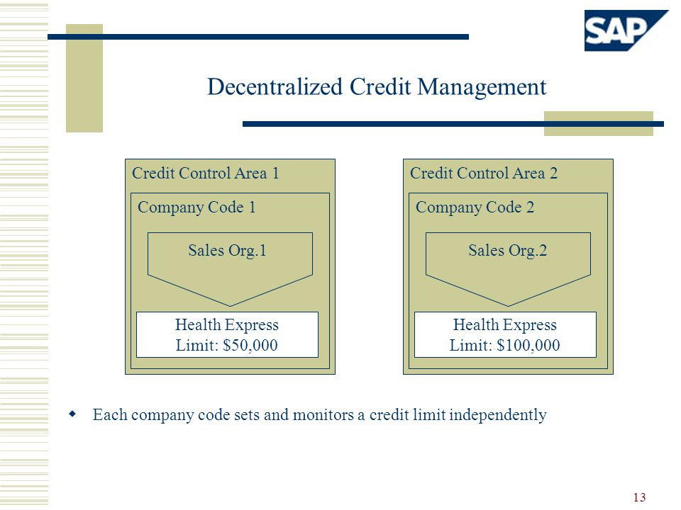 Decentralized Credit Management