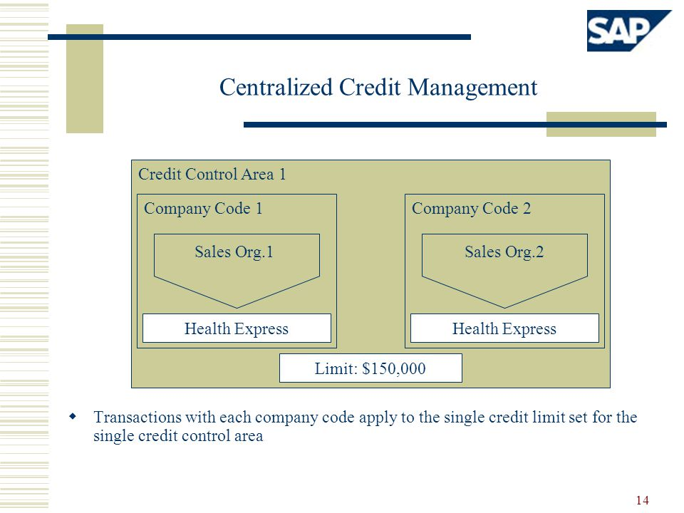 Centralized Credit Management