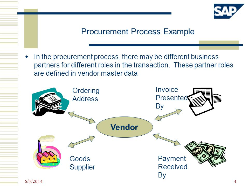 Procurement Process Example