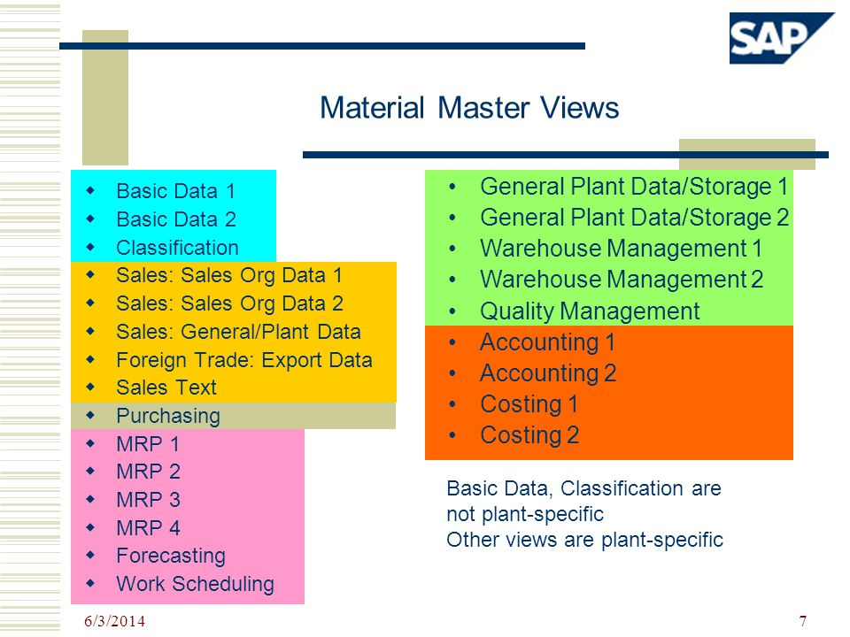 Material Master Views General Plant Data/Storage 1