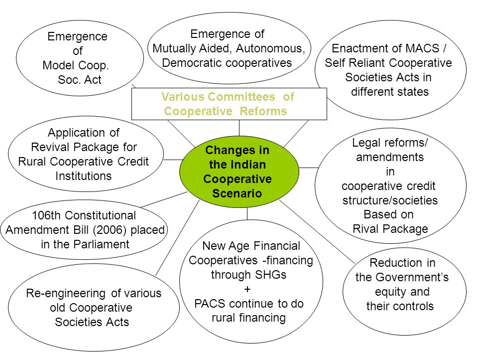 Various Committees of Changes in the Indian Cooperative