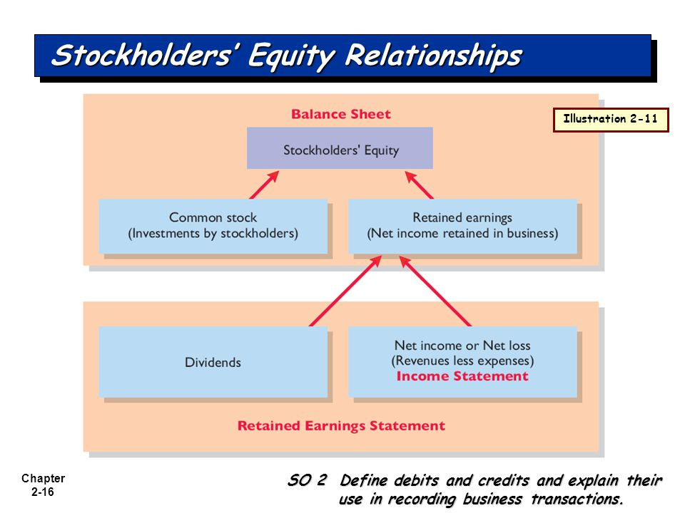 Stockholders' Equity Relationships