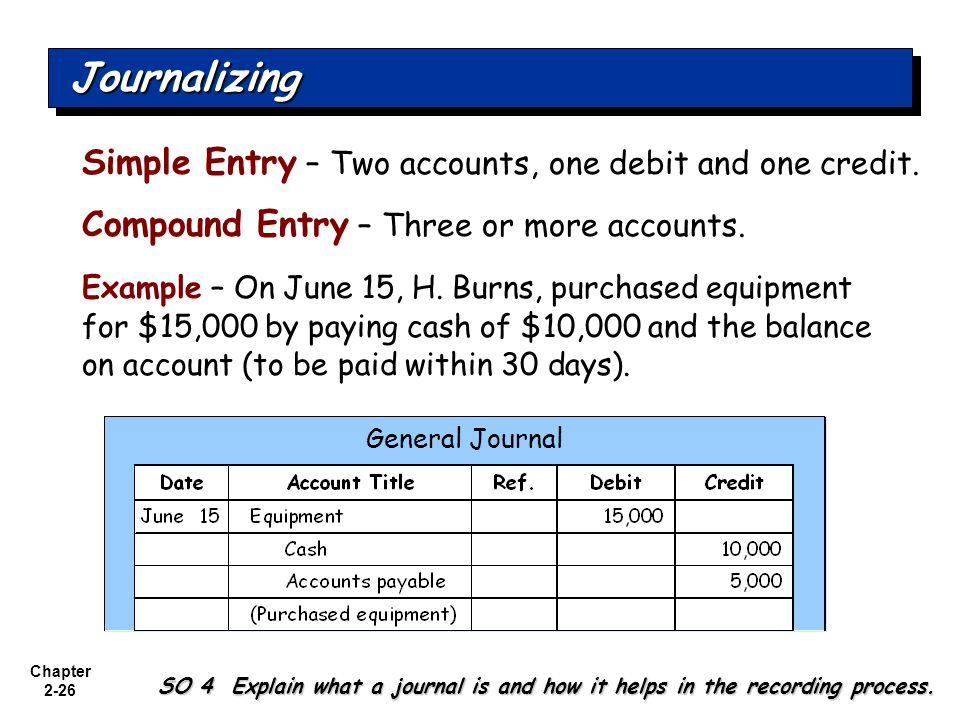 Journalizing Simple Entry – Two accounts, one debit and one credit.