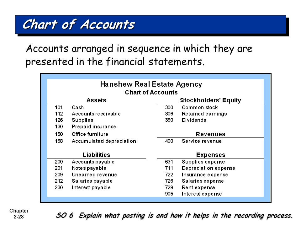 Chart of Accounts Accounts arranged in sequence in which they are presented in the financial statements.