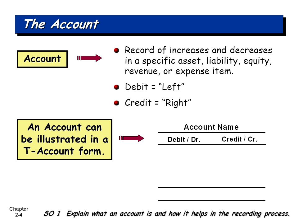 An Account can be illustrated in a T-Account form.