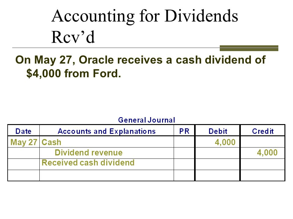 Accounting for Dividends Rcv'd