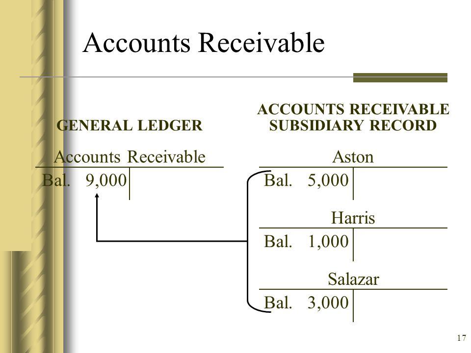 Accounts Receivable Accounts Receivable Bal. 9,000 Aston Bal. 5,000
