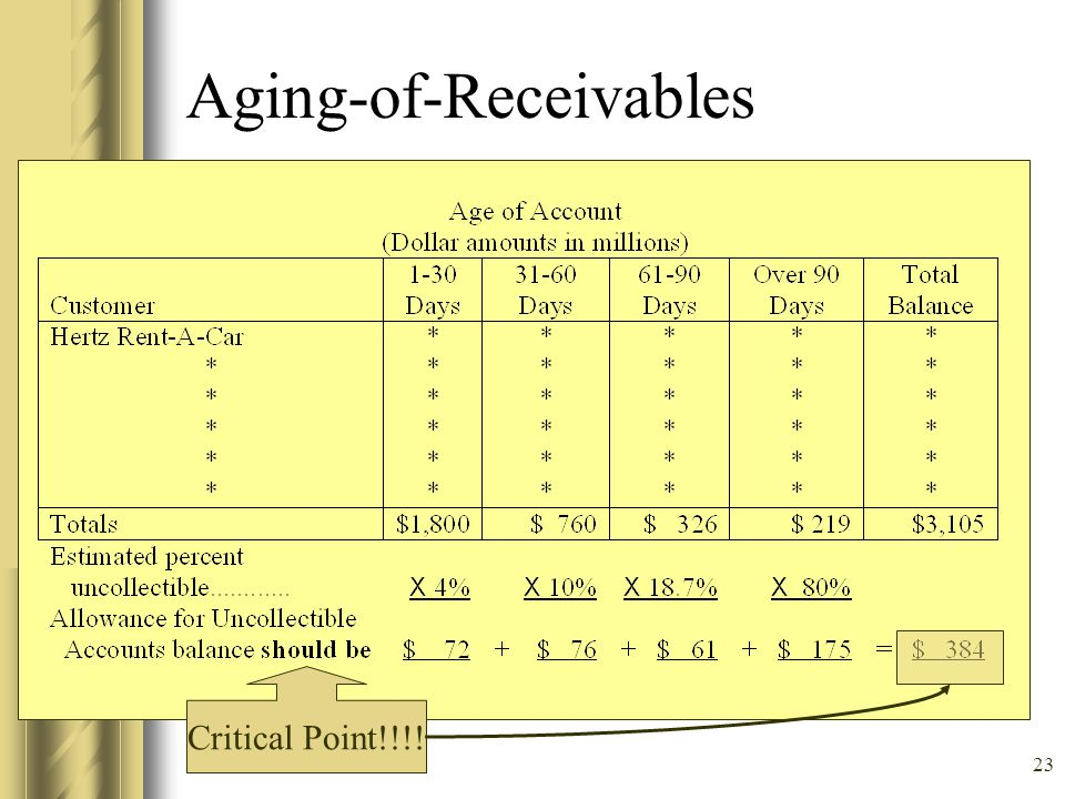 Aging-of-Receivables
