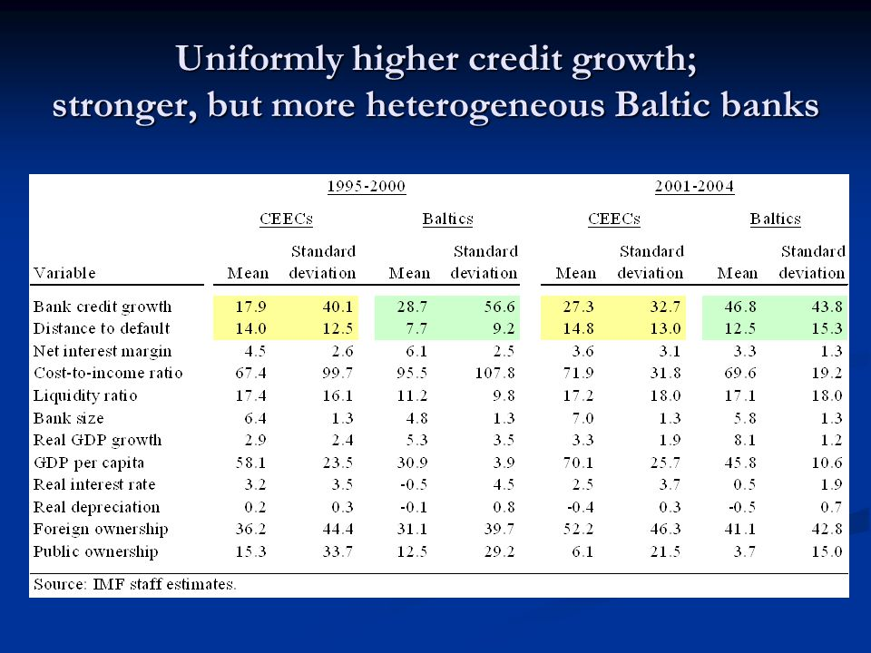 Uniformly higher credit growth; stronger, but more heterogeneous Baltic banks