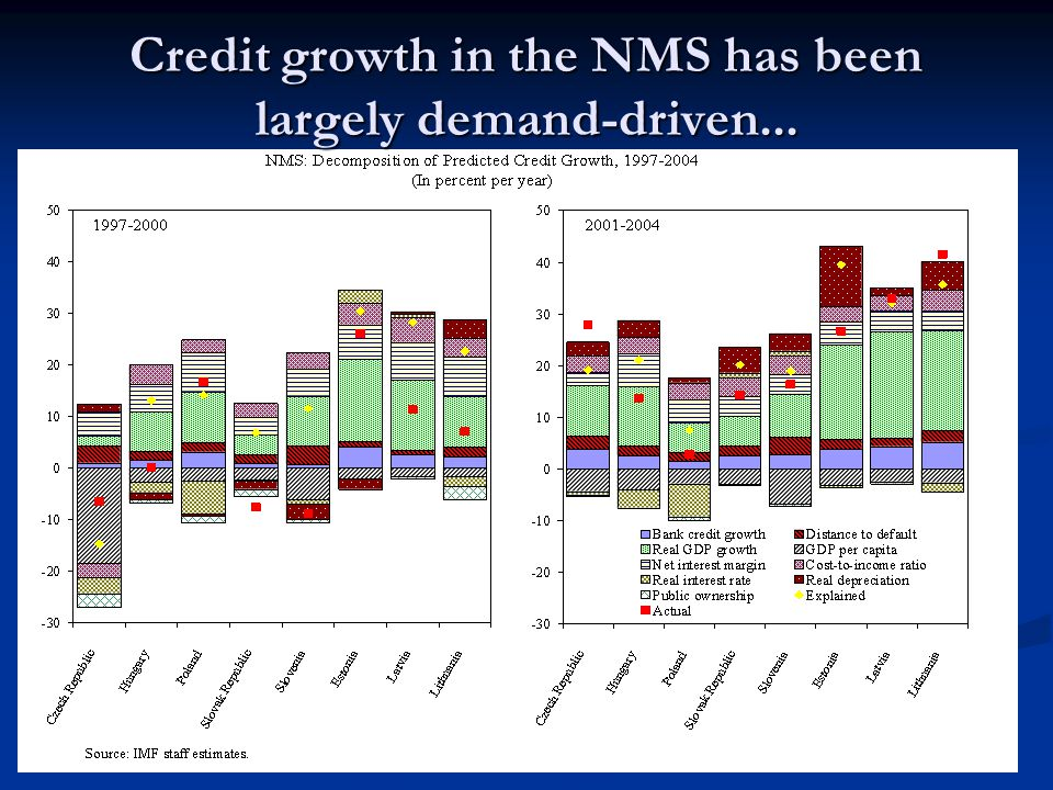 Credit growth in the NMS has been largely demand-driven...