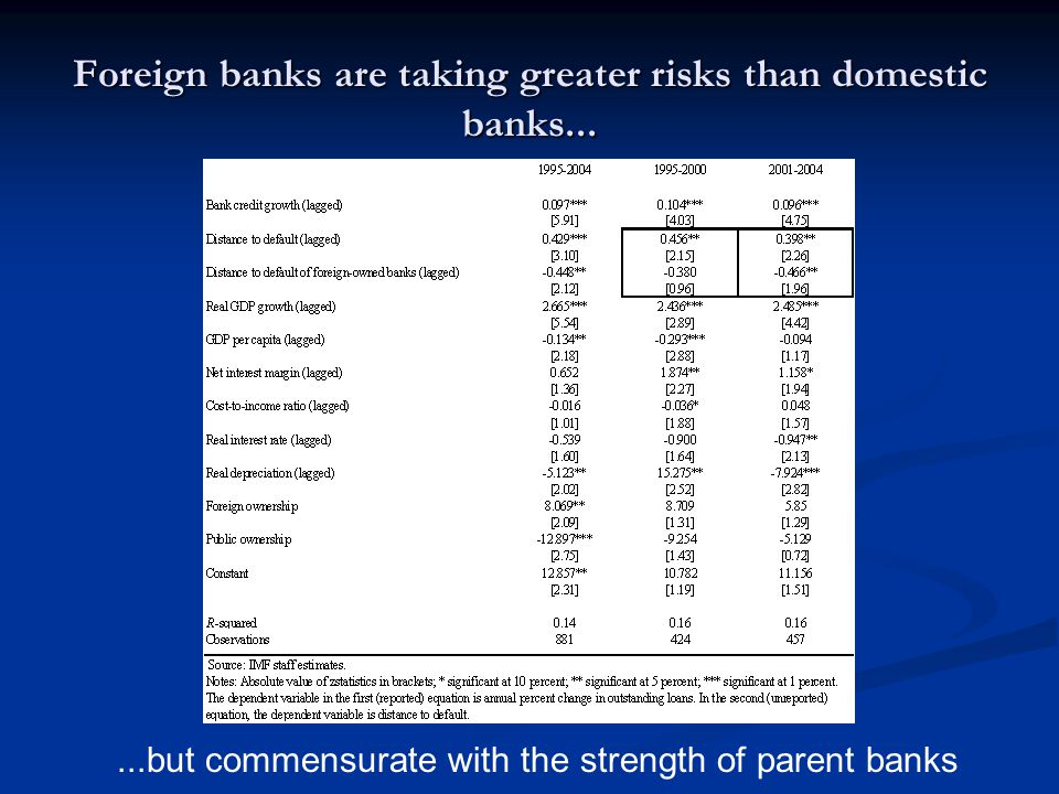 Foreign banks are taking greater risks than domestic banks...