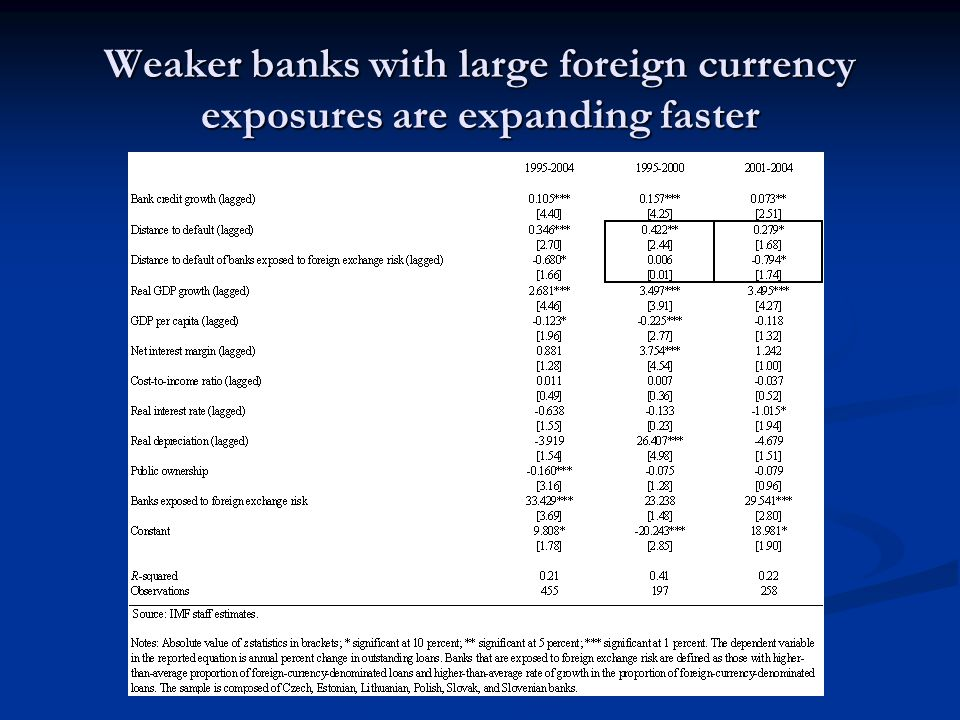 Weaker banks with large foreign currency exposures are expanding faster